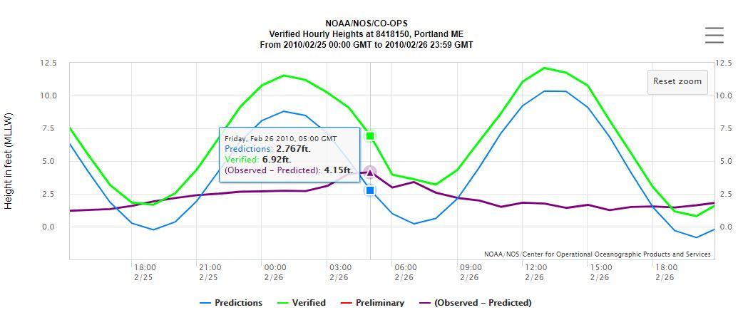 Sea level risestorm surge faq maines geologic hazards maine monthly sea level rise variability nvjuhfo Images