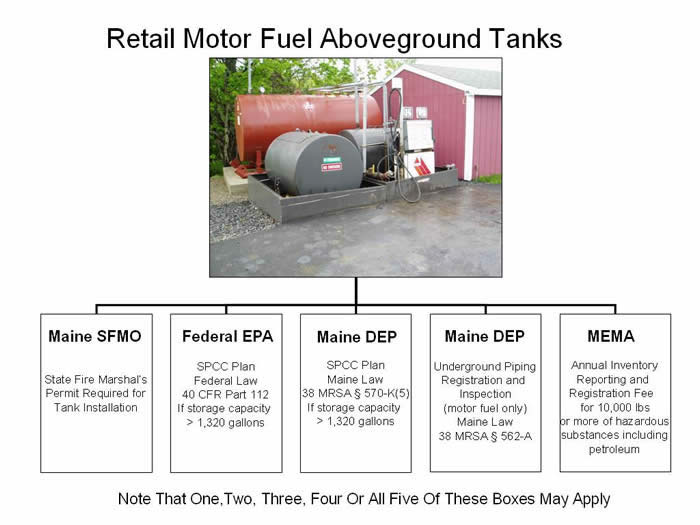 Aboveground Retail Motor Fuel Tank