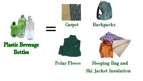 Pet Number One Plastic Beverage Bottles Become Carpet Backpacks Polar Fleece And Sleeping