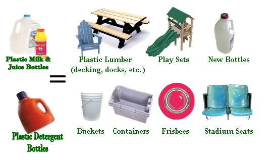what are the major types of materials recycled from municipal waste and how are they used Most people do not spend time wondering about what types of materials they throw away or what exactly comprises a garbage truck's contents but if you were to ask someone what category of.