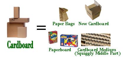 Products made from recycled cardboard for Useful things to make out of recycled materials