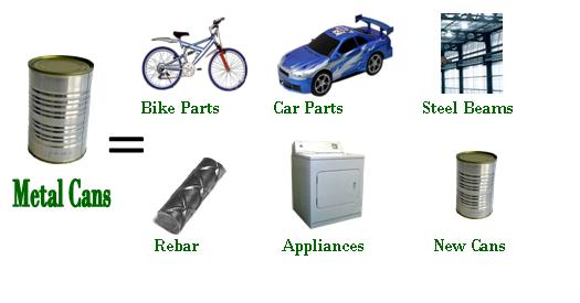 Metal Cans Become Bike Parts Car Steel Beams Rebar Appliances
