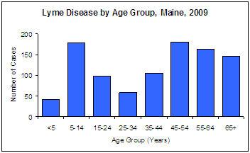 Lyme Disease Chart 1