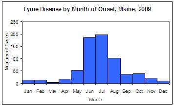 Lyme Disease Chart 2