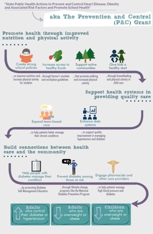 Maine Cardiovascular Health Program - Division of Disease