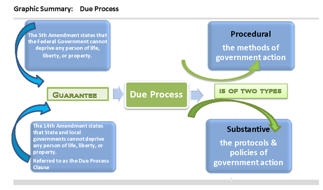 procedural due process example