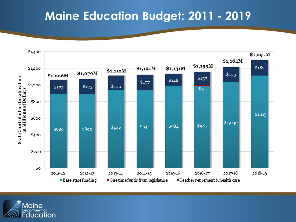 Maine Education Funding Model Data Chart 2011-2019