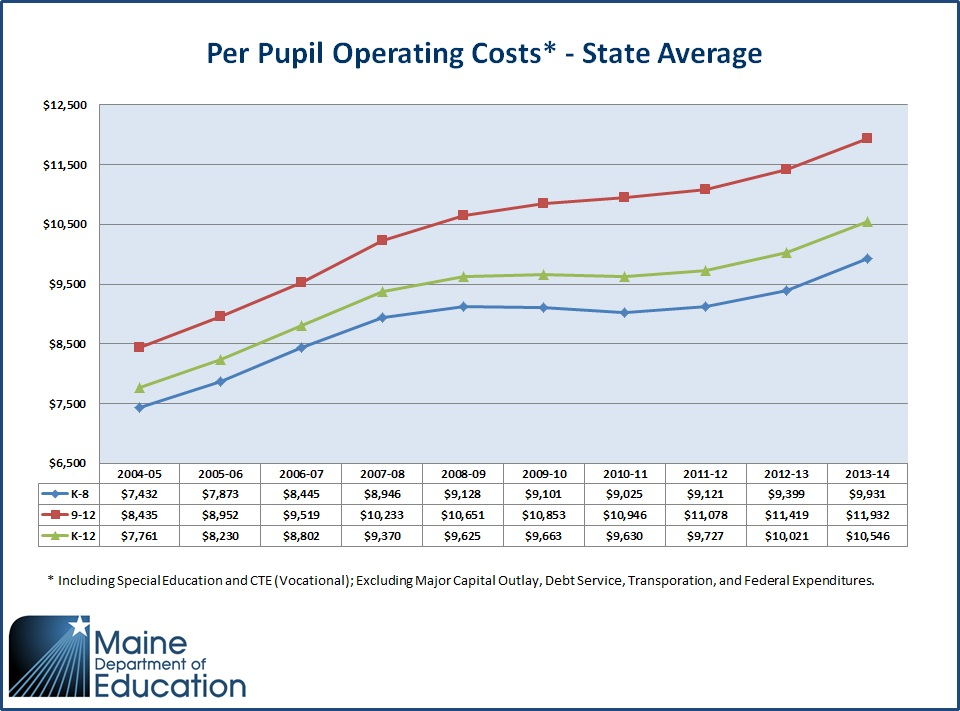 Per Pupil Operating Costs 2005-06 to 2014-15