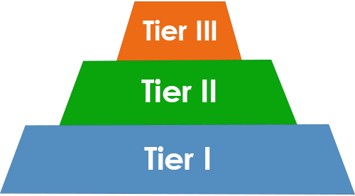 Tiers of Support (I, II, III)