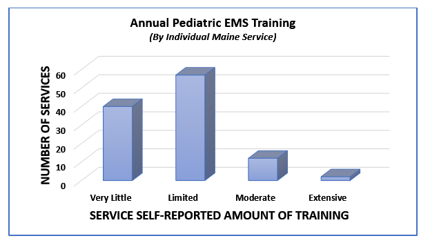 Annual amount of training by EMS services