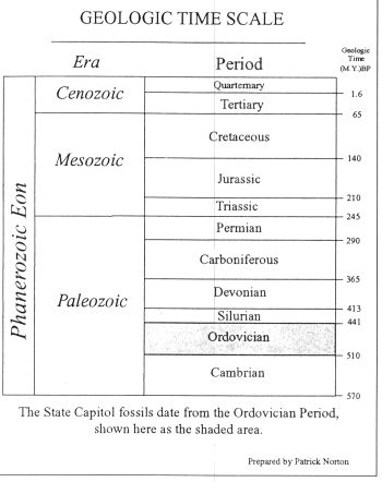 geologic time scale relative dating