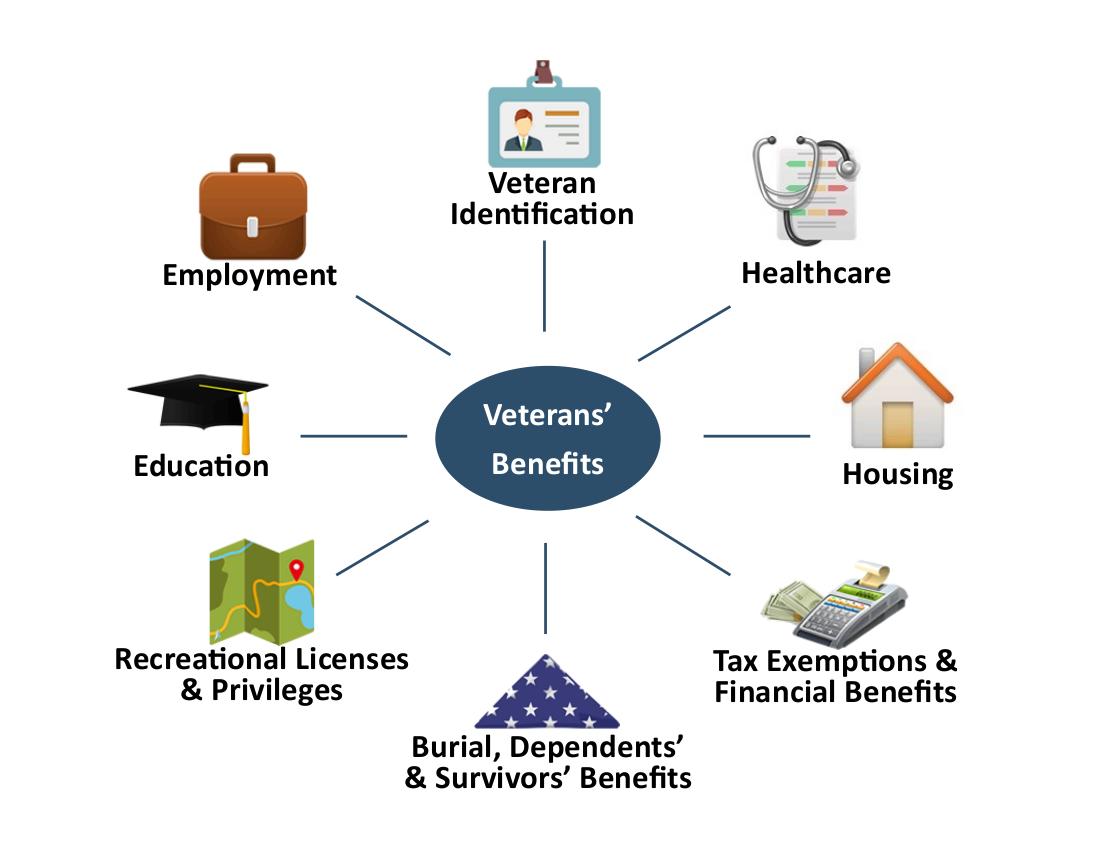 Benefits: Bureau of Maine Veterans' Services